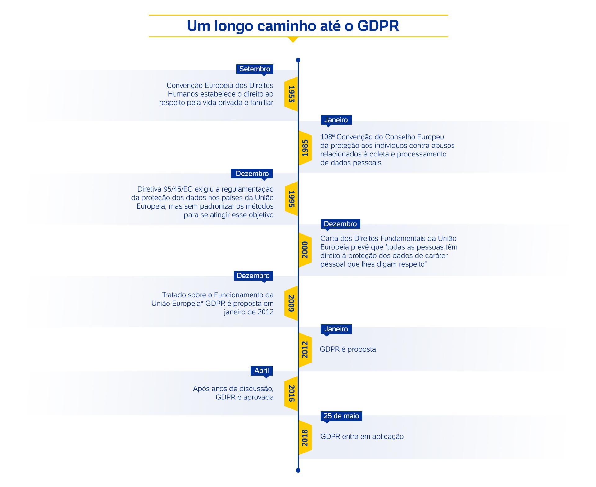 linha do tempo GDPR 2 - Você sabe que é GDPR? Veja o que pode impactar no e-commerce brasileiro