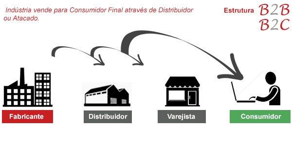 estrutura b2b2c - Dicas para um e-commerce b2b