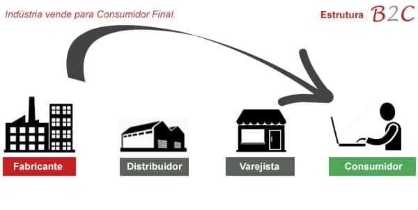 estrutura b2c 2 - Dicas para um e-commerce b2b