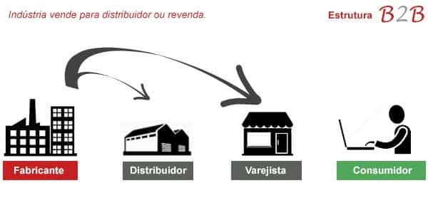 img1 - Dicas para um e-commerce b2b