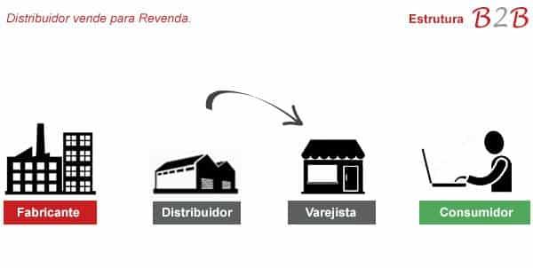 img2 - Dicas para um e-commerce b2b