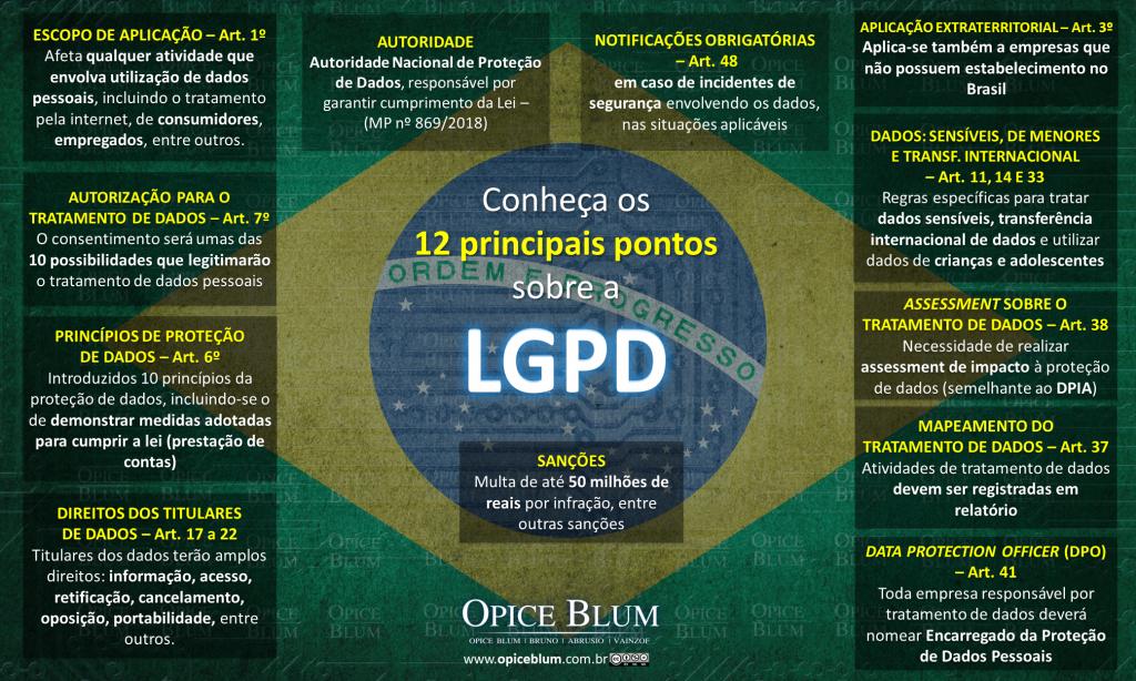 lgbd 1024x614 - LGPD o que é?